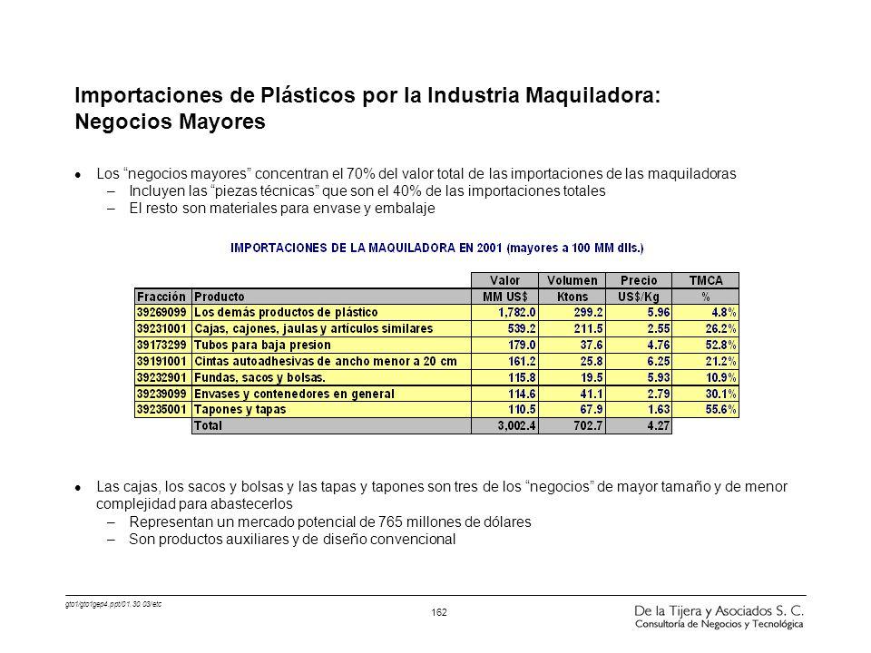 gto1/gto1gep4.ppt/01.30.03/etc 162 Importaciones de Plásticos por la Industria Maquiladora: Negocios Mayores l Los negocios mayores concentran el 70%