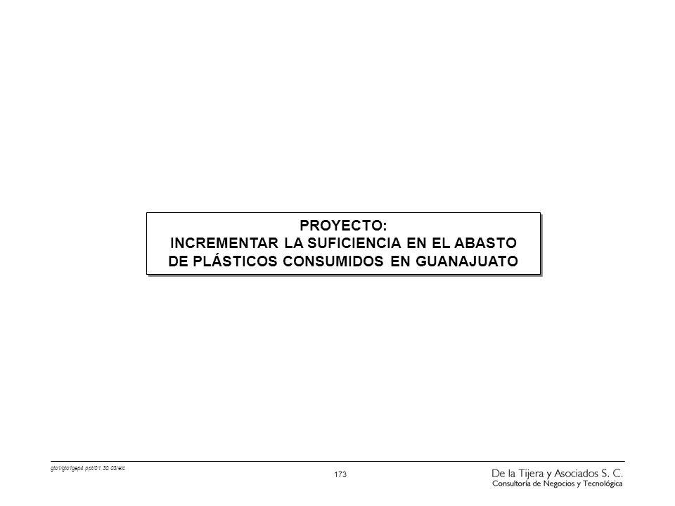 gto1/gto1gep4.ppt/01.30.03/etc 173 PROYECTO: INCREMENTAR LA SUFICIENCIA EN EL ABASTO DE PLÁSTICOS CONSUMIDOS EN GUANAJUATO PROYECTO: INCREMENTAR LA SU