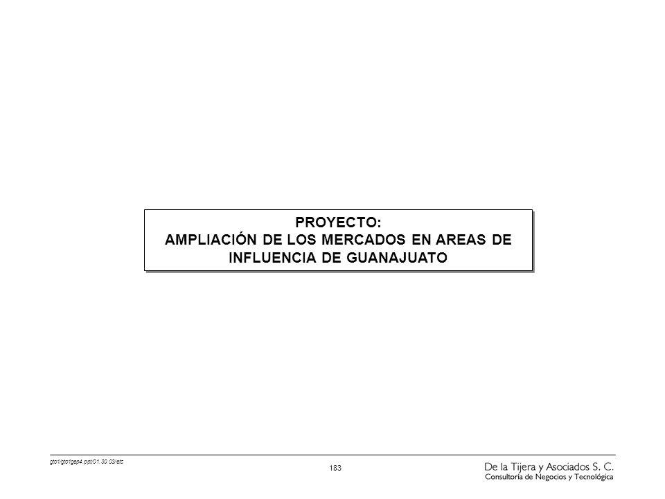 gto1/gto1gep4.ppt/01.30.03/etc 183 PROYECTO: AMPLIACIÓN DE LOS MERCADOS EN AREAS DE INFLUENCIA DE GUANAJUATO PROYECTO: AMPLIACIÓN DE LOS MERCADOS EN A