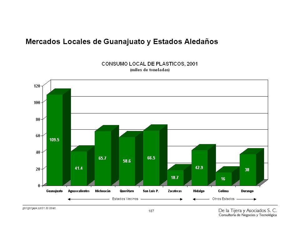 gto1/gto1gep4.ppt/01.30.03/etc 187 Mercados Locales de Guanajuato y Estados Aledaños Estados VecinosOtros Estados