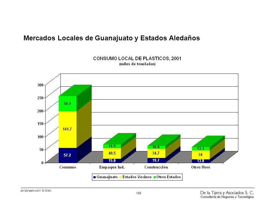 gto1/gto1gep4.ppt/01.30.03/etc 188 Mercados Locales de Guanajuato y Estados Aledaños