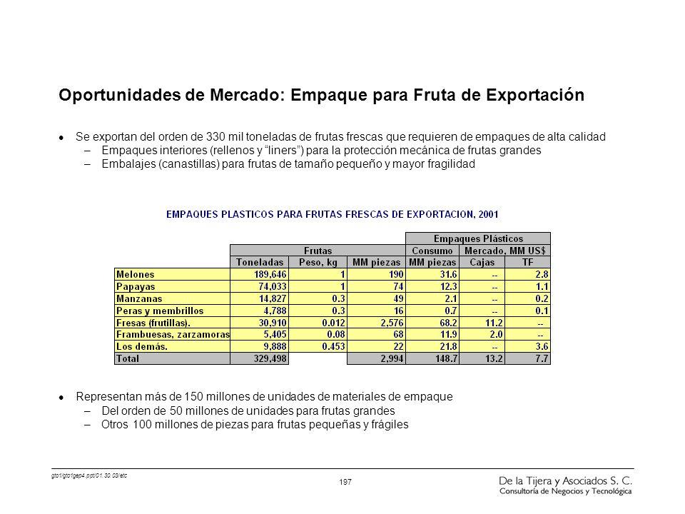 gto1/gto1gep4.ppt/01.30.03/etc 197 Oportunidades de Mercado: Empaque para Fruta de Exportación l Se exportan del orden de 330 mil toneladas de frutas