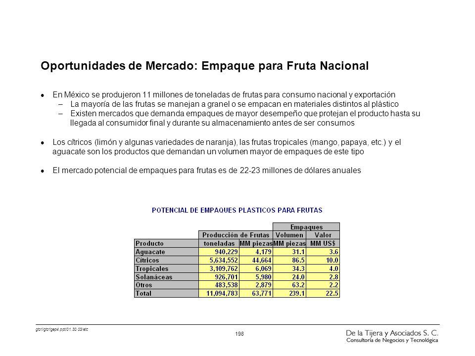 gto1/gto1gep4.ppt/01.30.03/etc 198 Oportunidades de Mercado: Empaque para Fruta Nacional l En México se produjeron 11 millones de toneladas de frutas