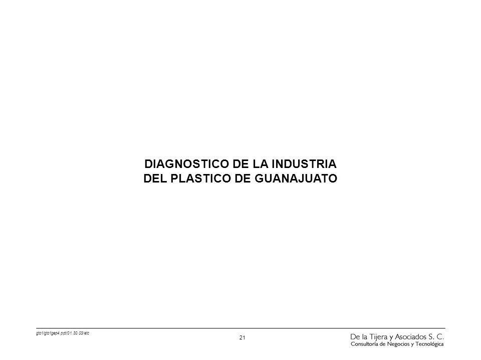gto1/gto1gep4.ppt/01.30.03/etc 21 DIAGNOSTICO DE LA INDUSTRIA DEL PLASTICO DE GUANAJUATO