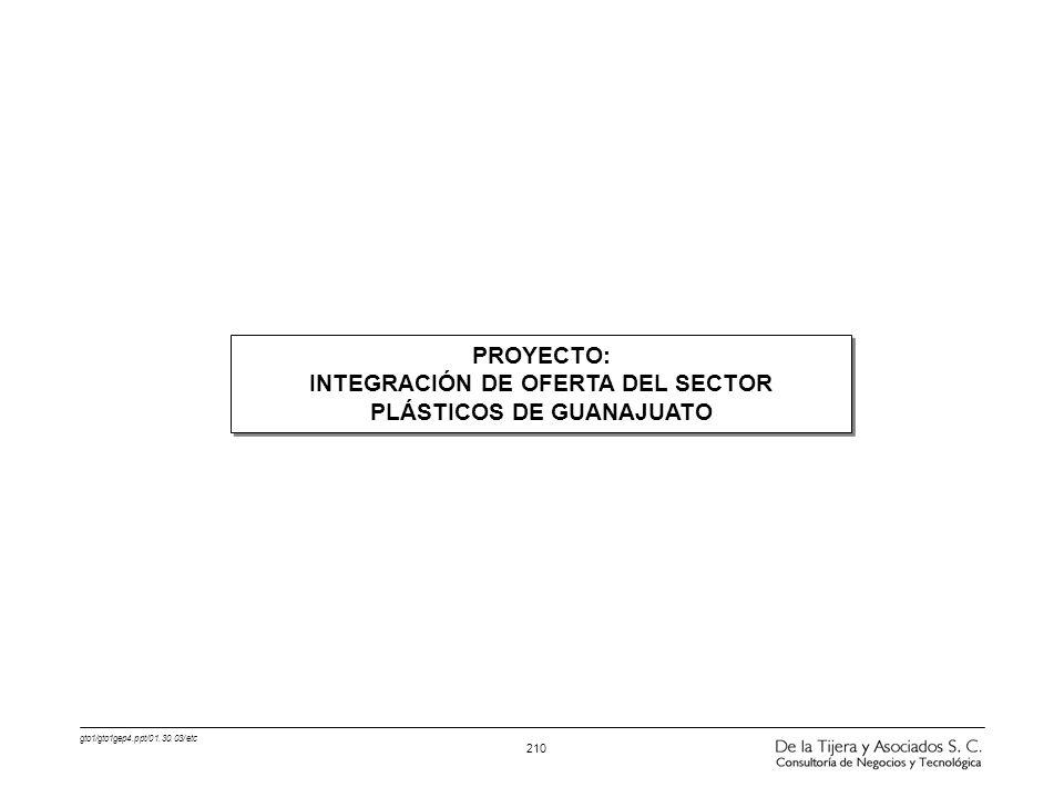gto1/gto1gep4.ppt/01.30.03/etc 210 PROYECTO: INTEGRACIÓN DE OFERTA DEL SECTOR PLÁSTICOS DE GUANAJUATO PROYECTO: INTEGRACIÓN DE OFERTA DEL SECTOR PLÁST