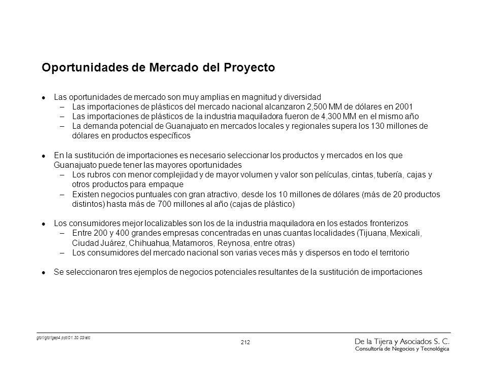 gto1/gto1gep4.ppt/01.30.03/etc 212 Oportunidades de Mercado del Proyecto l Las oportunidades de mercado son muy amplias en magnitud y diversidad –Las
