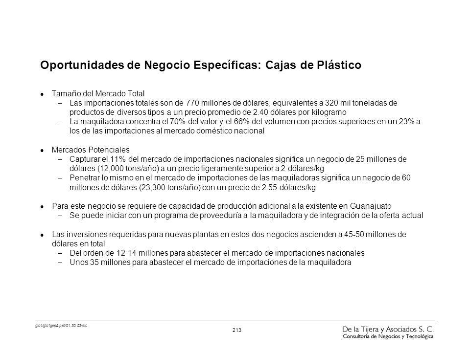 gto1/gto1gep4.ppt/01.30.03/etc 213 Oportunidades de Negocio Específicas: Cajas de Plástico l Tamaño del Mercado Total –Las importaciones totales son d