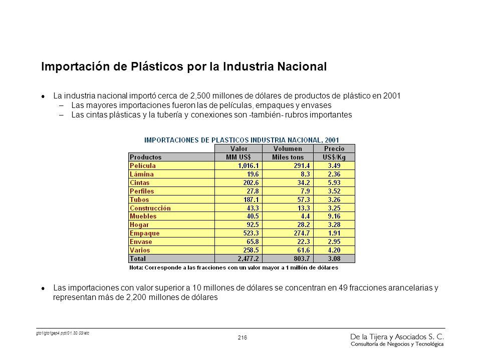 gto1/gto1gep4.ppt/01.30.03/etc 216 Importación de Plásticos por la Industria Nacional l La industria nacional importó cerca de 2,500 millones de dólar