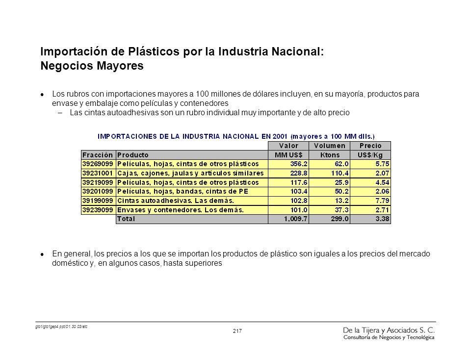 gto1/gto1gep4.ppt/01.30.03/etc 217 Importación de Plásticos por la Industria Nacional: Negocios Mayores l Los rubros con importaciones mayores a 100 m