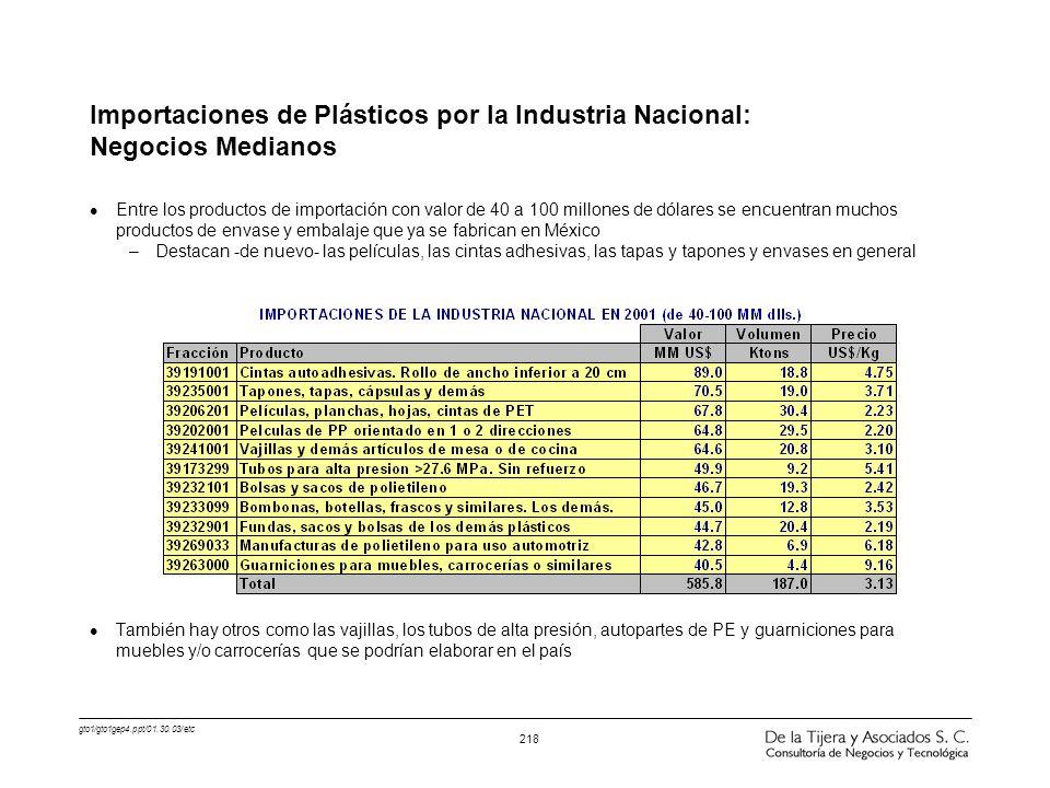 gto1/gto1gep4.ppt/01.30.03/etc 218 Importaciones de Plásticos por la Industria Nacional: Negocios Medianos l Entre los productos de importación con va