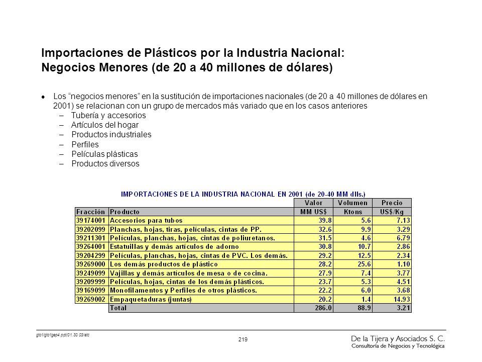 gto1/gto1gep4.ppt/01.30.03/etc 219 Importaciones de Plásticos por la Industria Nacional: Negocios Menores (de 20 a 40 millones de dólares) l Los negoc