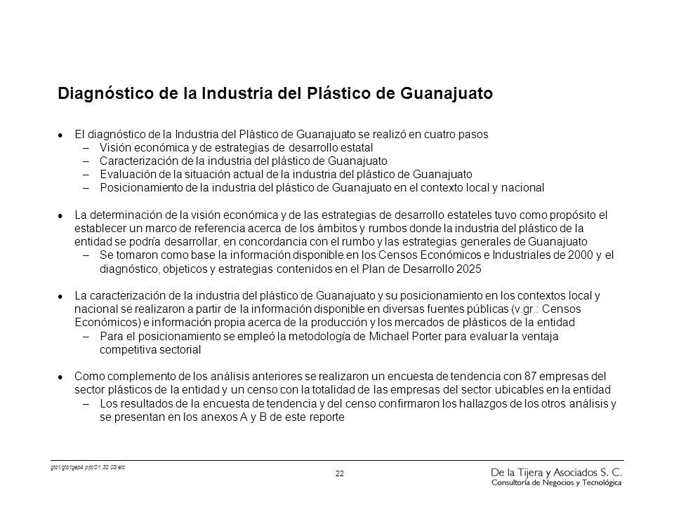 gto1/gto1gep4.ppt/01.30.03/etc 22 l El diagnóstico de la Industria del Plástico de Guanajuato se realizó en cuatro pasos –Visión económica y de estrat