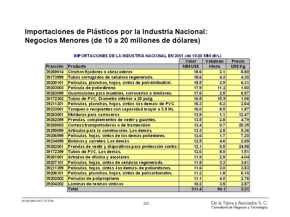 gto1/gto1gep4.ppt/01.30.03/etc 220 Importaciones de Plásticos por la Industria Nacional: Negocios Menores (de 10 a 20 millones de dólares)