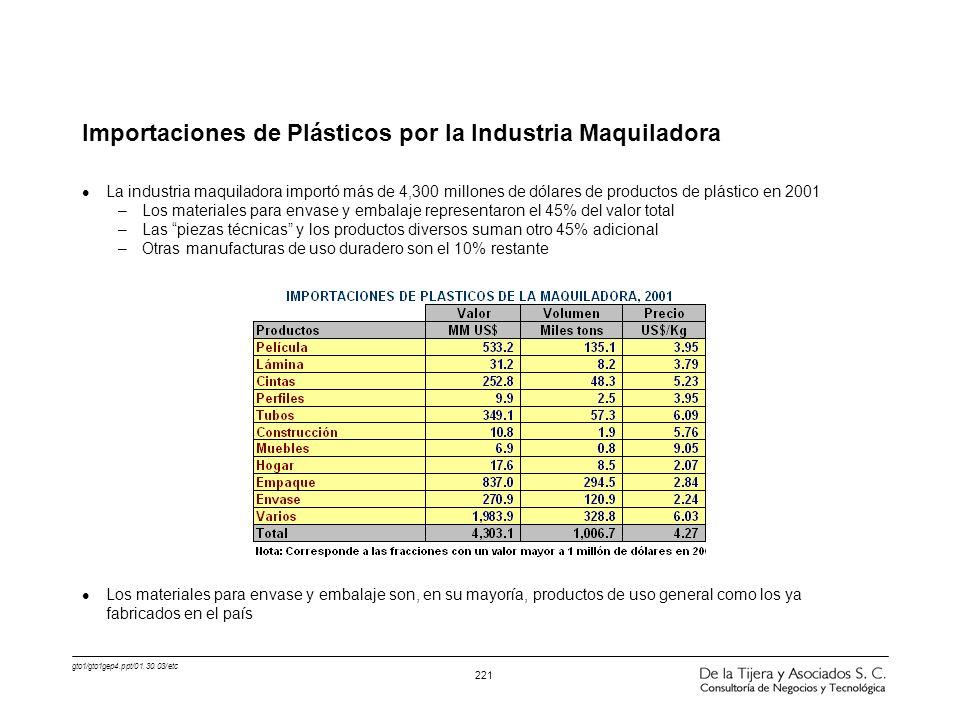 gto1/gto1gep4.ppt/01.30.03/etc 221 Importaciones de Plásticos por la Industria Maquiladora l La industria maquiladora importó más de 4,300 millones de