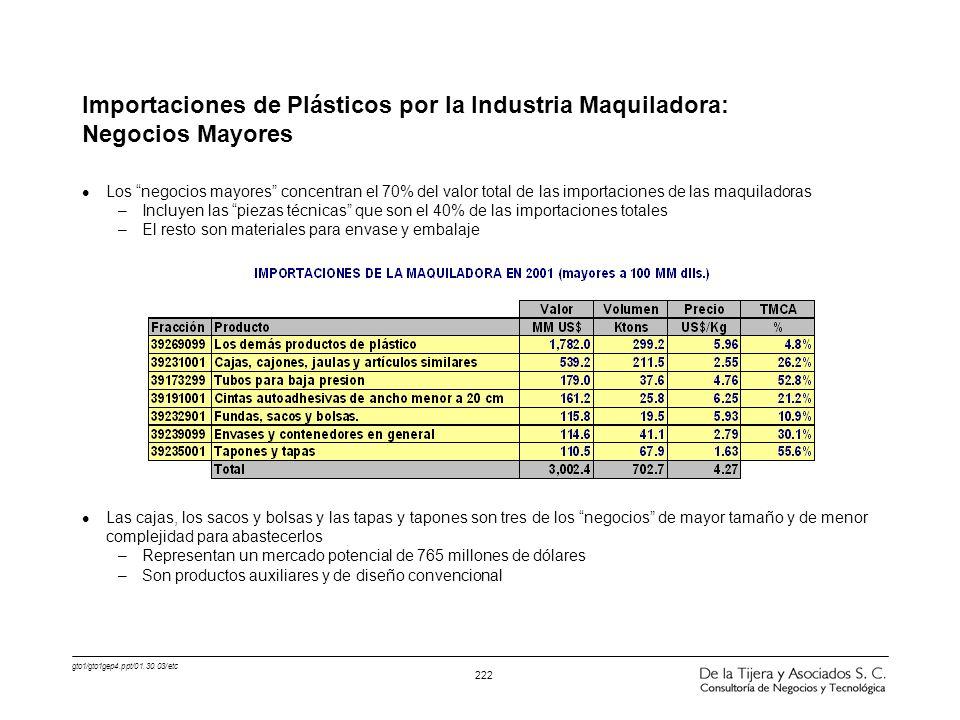 gto1/gto1gep4.ppt/01.30.03/etc 222 Importaciones de Plásticos por la Industria Maquiladora: Negocios Mayores l Los negocios mayores concentran el 70%