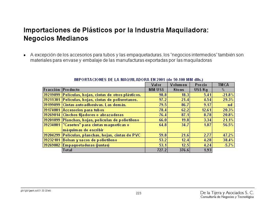 gto1/gto1gep4.ppt/01.30.03/etc 223 Importaciones de Plásticos por la Industria Maquiladora: Negocios Medianos l A excepción de los accesorios para tub