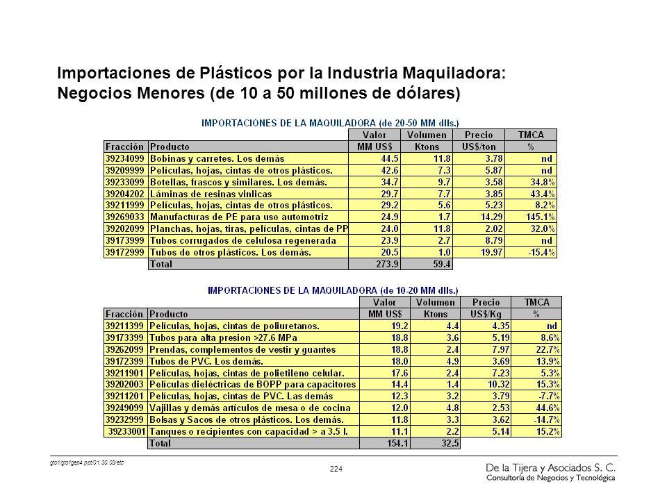 gto1/gto1gep4.ppt/01.30.03/etc 224 Importaciones de Plásticos por la Industria Maquiladora: Negocios Menores (de 10 a 50 millones de dólares)