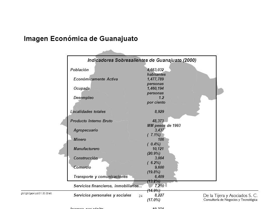 gto1/gto1gep4.ppt/01.30.03/etc 24 Indicadores Sobresalientes de Guanajuato (2000) Población4,663,032 habitantes Económicamente Activa1,477,789 persona
