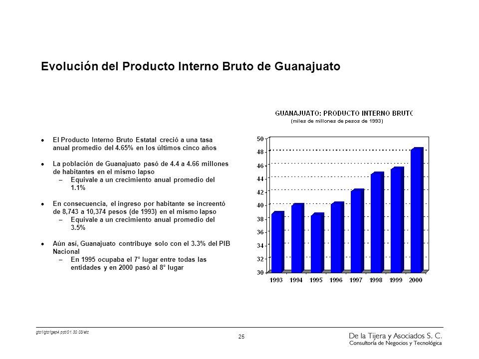 gto1/gto1gep4.ppt/01.30.03/etc 25 Evolución del Producto Interno Bruto de Guanajuato l El Producto Interno Bruto Estatal creció a una tasa anual prome