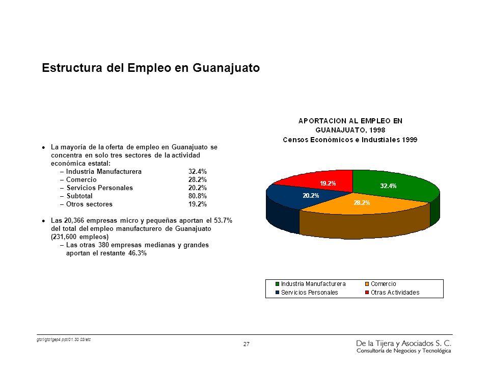 gto1/gto1gep4.ppt/01.30.03/etc 27 l La mayoría de la oferta de empleo en Guanajuato se concentra en solo tres sectores de la actividad económica estat