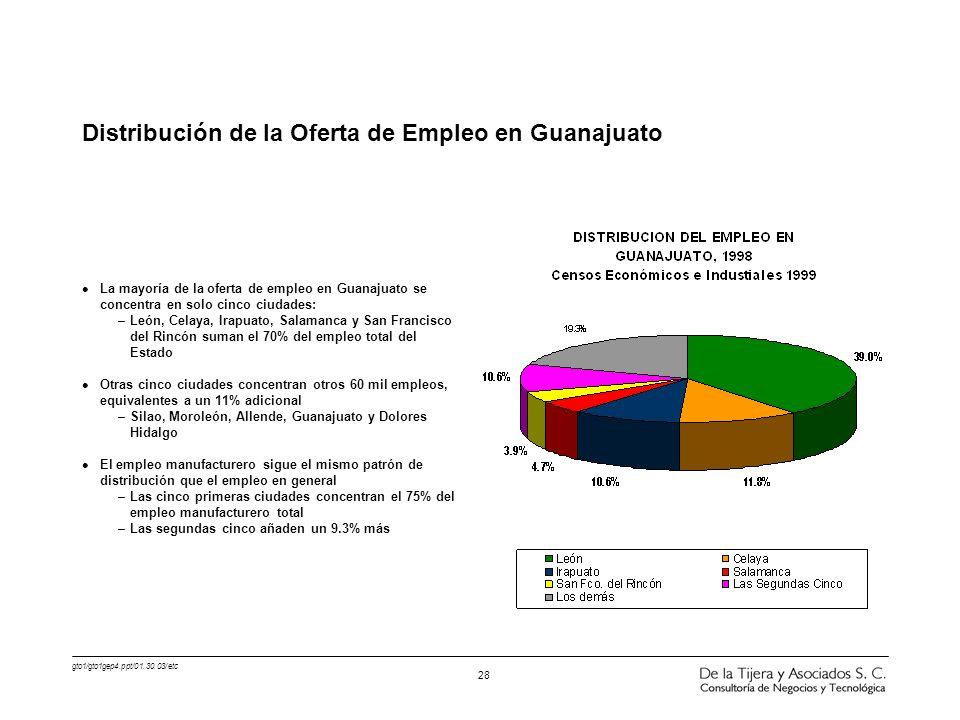 gto1/gto1gep4.ppt/01.30.03/etc 28 l La mayoría de la oferta de empleo en Guanajuato se concentra en solo cinco ciudades: –León, Celaya, Irapuato, Sala