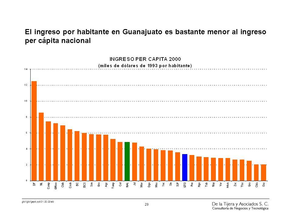 gto1/gto1gep4.ppt/01.30.03/etc 29 El ingreso por habitante en Guanajuato es bastante menor al ingreso per cápita nacional