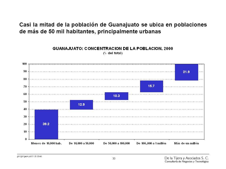 gto1/gto1gep4.ppt/01.30.03/etc 30 Casi la mitad de la población de Guanajuato se ubica en poblaciones de más de 50 mil habitantes, principalmente urba