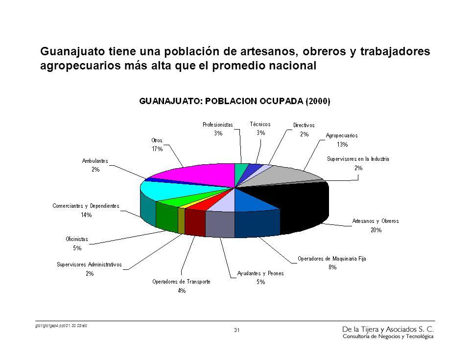 gto1/gto1gep4.ppt/01.30.03/etc 31 Guanajuato tiene una población de artesanos, obreros y trabajadores agropecuarios más alta que el promedio nacional