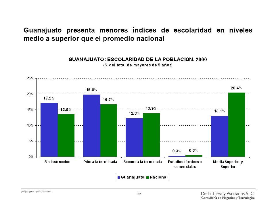 gto1/gto1gep4.ppt/01.30.03/etc 32 Guanajuato presenta menores índices de escolaridad en niveles medio a superior que el promedio nacional