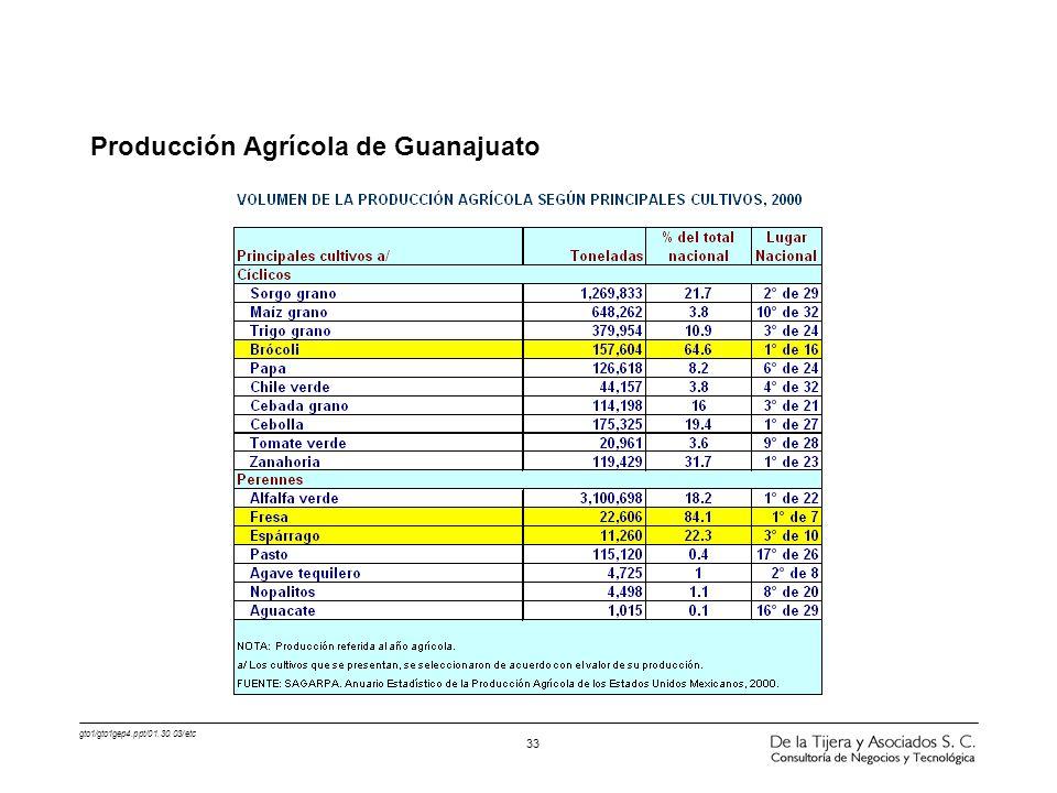 gto1/gto1gep4.ppt/01.30.03/etc 33 Producción Agrícola de Guanajuato