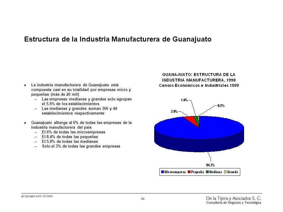 gto1/gto1gep4.ppt/01.30.03/etc 34 Estructura de la Industria Manufacturera de Guanajuato l La industria manufacturera de Guanajuato está compuesta cas