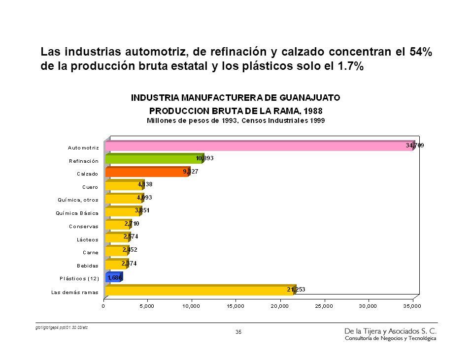 gto1/gto1gep4.ppt/01.30.03/etc 35 Las industrias automotriz, de refinación y calzado concentran el 54% de la producción bruta estatal y los plásticos