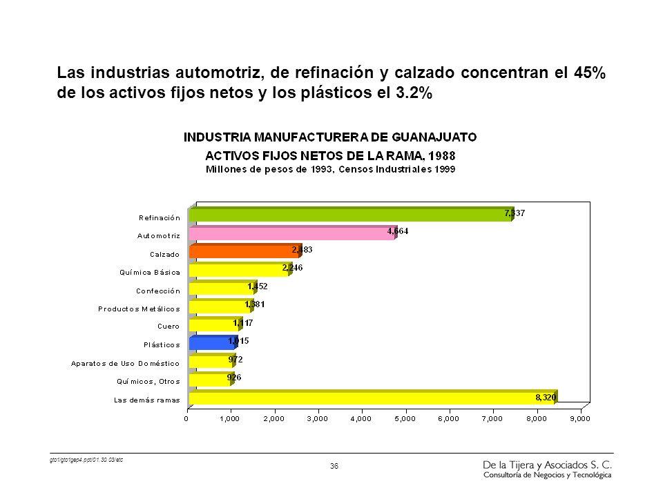 gto1/gto1gep4.ppt/01.30.03/etc 36 Las industrias automotriz, de refinación y calzado concentran el 45% de los activos fijos netos y los plásticos el 3