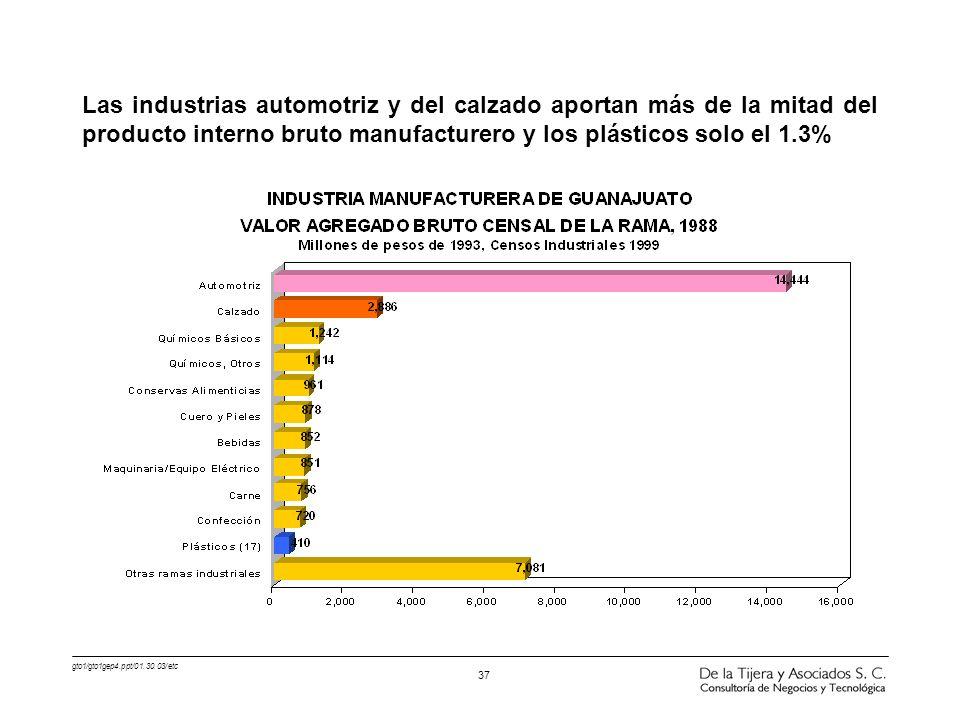 gto1/gto1gep4.ppt/01.30.03/etc 37 Las industrias automotriz y del calzado aportan más de la mitad del producto interno bruto manufacturero y los plást