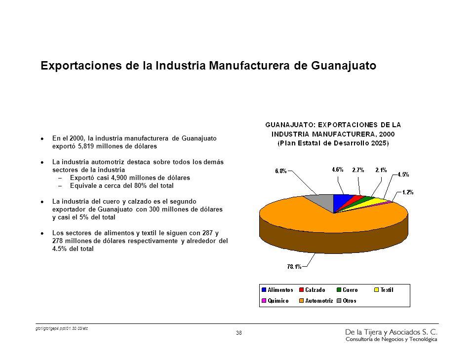 gto1/gto1gep4.ppt/01.30.03/etc 38 l En el 2000, la industria manufacturera de Guanajuato exportó 5,819 millones de dólares l La industria automotriz d