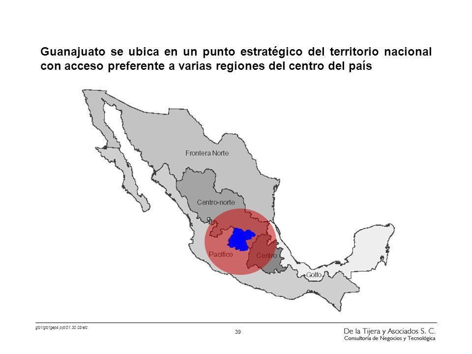 gto1/gto1gep4.ppt/01.30.03/etc 39 Guanajuato se ubica en un punto estratégico del territorio nacional con acceso preferente a varias regiones del cent