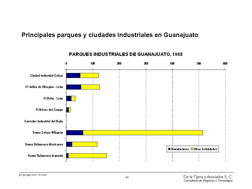 gto1/gto1gep4.ppt/01.30.03/etc 40 Principales parques y ciudades industriales en Guanajuato