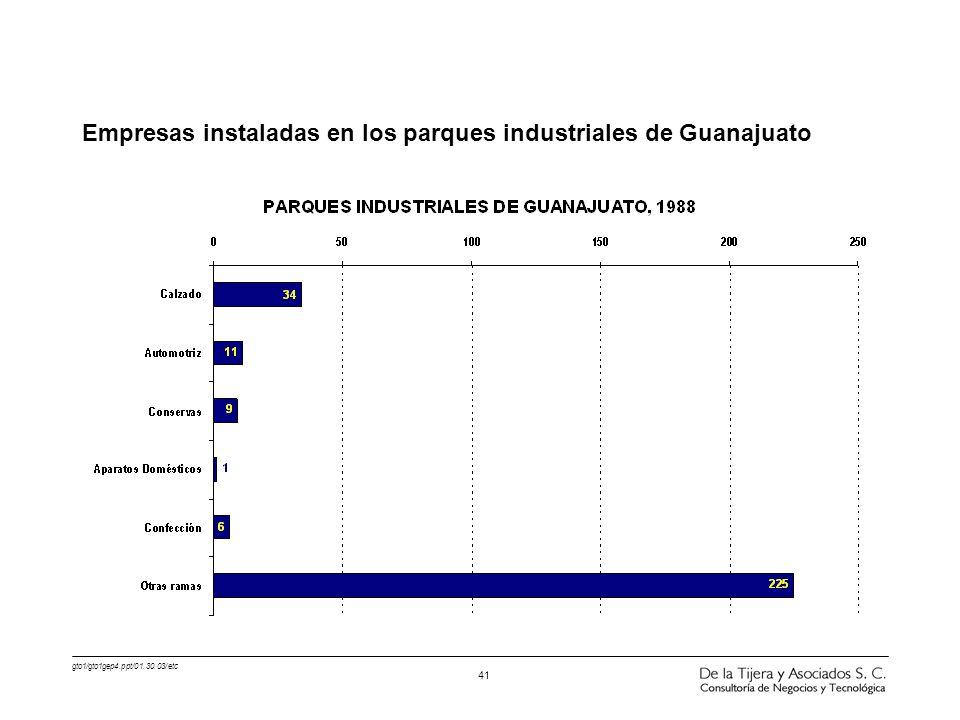 gto1/gto1gep4.ppt/01.30.03/etc 41 Empresas instaladas en los parques industriales de Guanajuato
