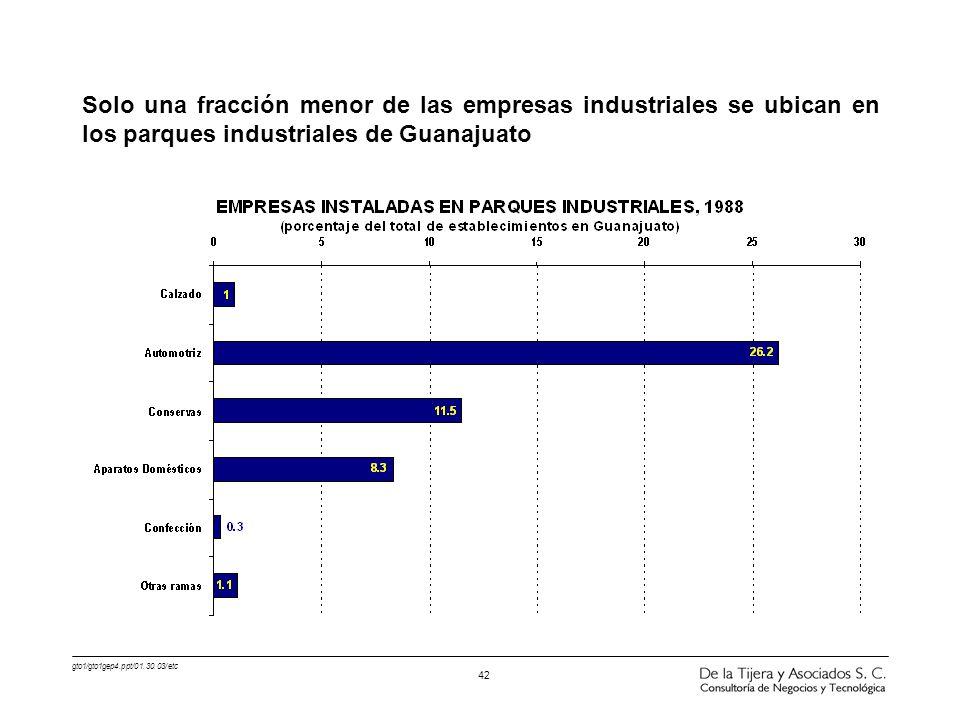 gto1/gto1gep4.ppt/01.30.03/etc 42 Solo una fracción menor de las empresas industriales se ubican en los parques industriales de Guanajuato