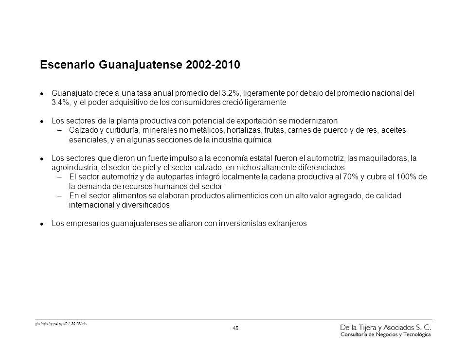 gto1/gto1gep4.ppt/01.30.03/etc 45 Escenario Guanajuatense 2002-2010 l Guanajuato crece a una tasa anual promedio del 3.2%, ligeramente por debajo del