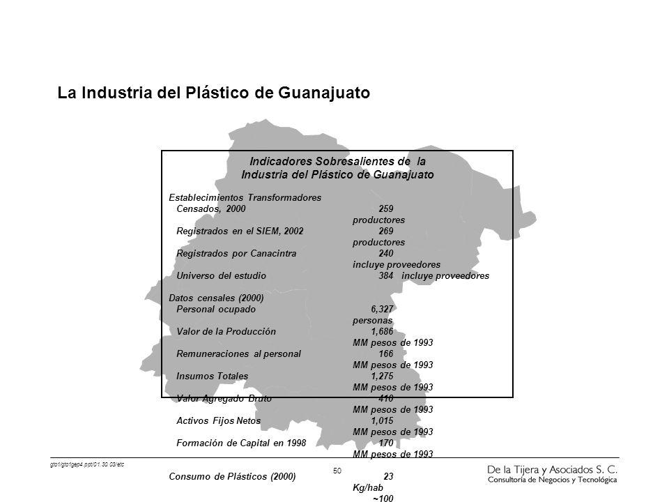 gto1/gto1gep4.ppt/01.30.03/etc 50 Indicadores Sobresalientes de la Industria del Plástico de Guanajuato Establecimientos Transformadores Censados, 200