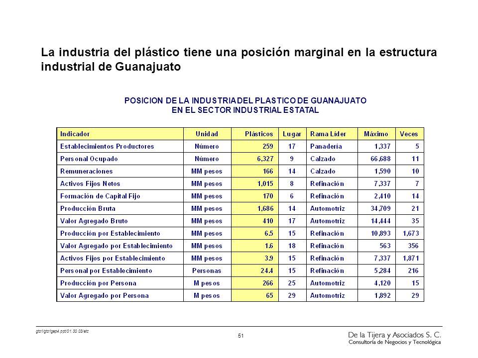gto1/gto1gep4.ppt/01.30.03/etc 51 La industria del plástico tiene una posición marginal en la estructura industrial de Guanajuato POSICION DE LA INDUS