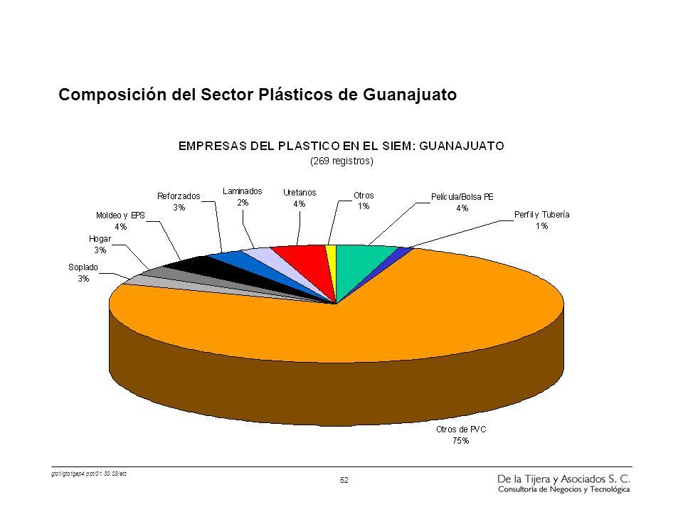 gto1/gto1gep4.ppt/01.30.03/etc 52 Composición del Sector Plásticos de Guanajuato