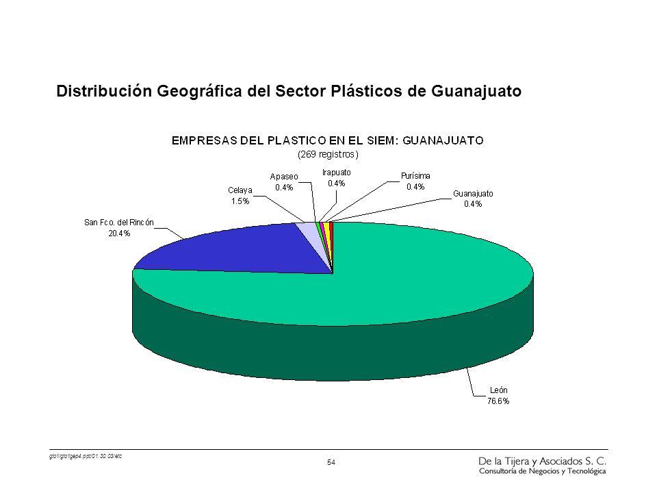 gto1/gto1gep4.ppt/01.30.03/etc 54 Distribución Geográfica del Sector Plásticos de Guanajuato