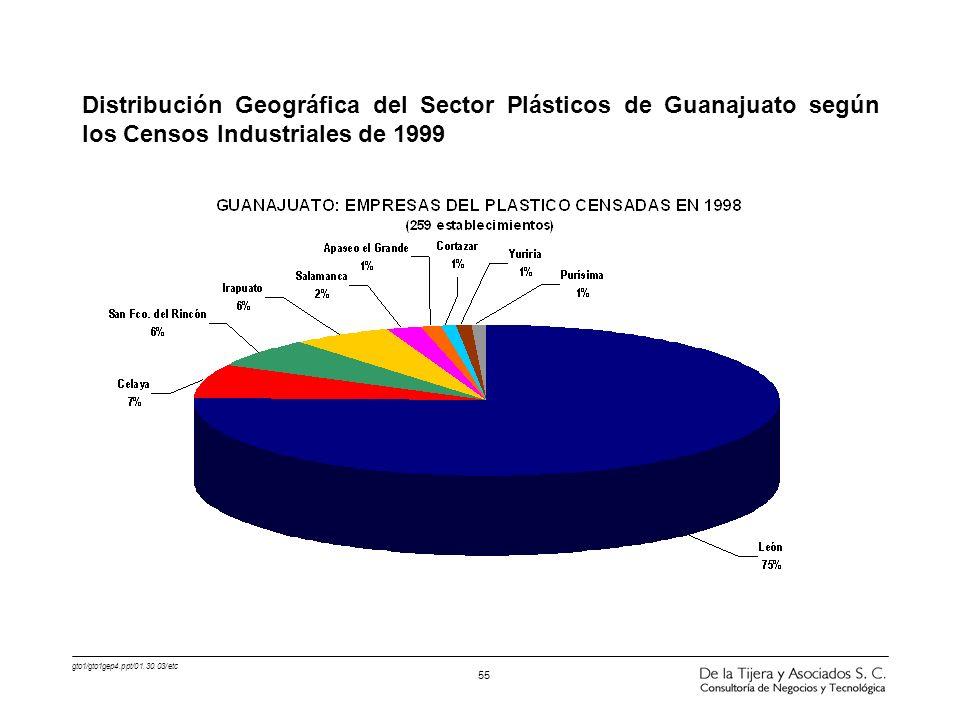 gto1/gto1gep4.ppt/01.30.03/etc 55 Distribución Geográfica del Sector Plásticos de Guanajuato según los Censos Industriales de 1999