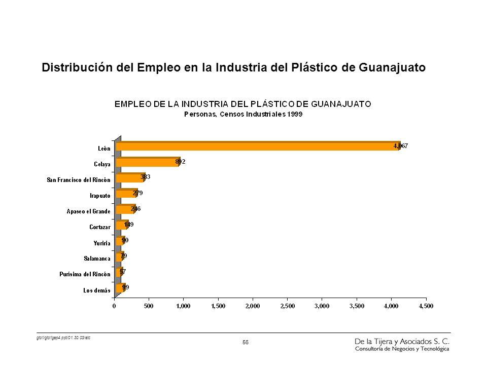 gto1/gto1gep4.ppt/01.30.03/etc 56 Distribución del Empleo en la Industria del Plástico de Guanajuato