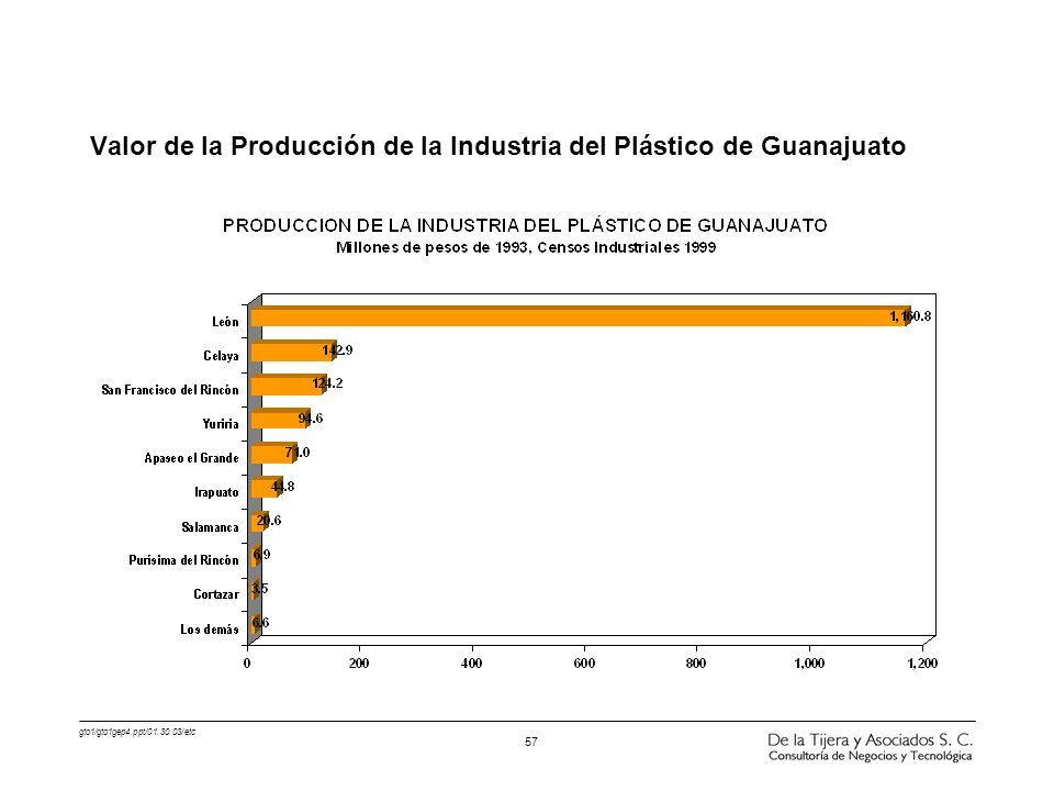 gto1/gto1gep4.ppt/01.30.03/etc 57 Valor de la Producción de la Industria del Plástico de Guanajuato