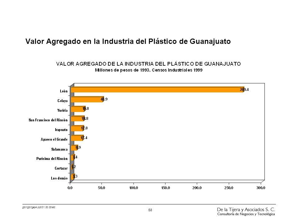 gto1/gto1gep4.ppt/01.30.03/etc 58 Valor Agregado en la Industria del Plástico de Guanajuato