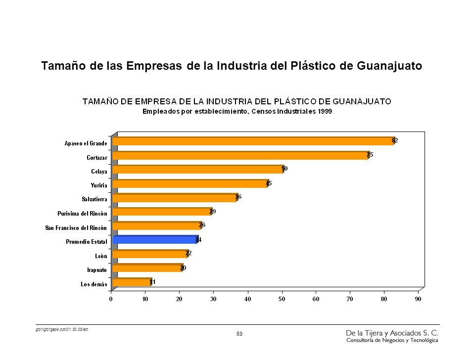 gto1/gto1gep4.ppt/01.30.03/etc 59 Tamaño de las Empresas de la Industria del Plástico de Guanajuato