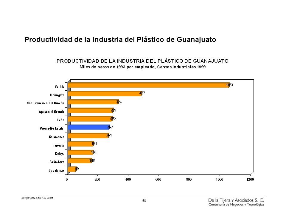 gto1/gto1gep4.ppt/01.30.03/etc 60 Productividad de la Industria del Plástico de Guanajuato